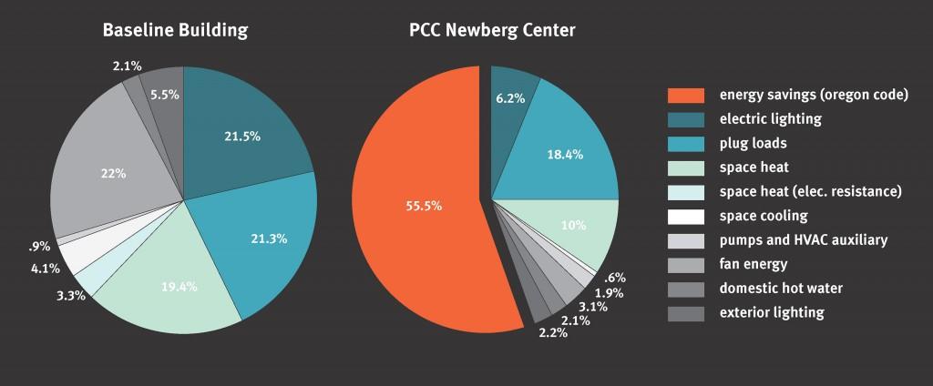 PCC Newberg pie chart